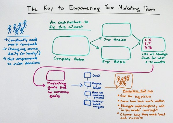 moz.com - key to empowering marketing team