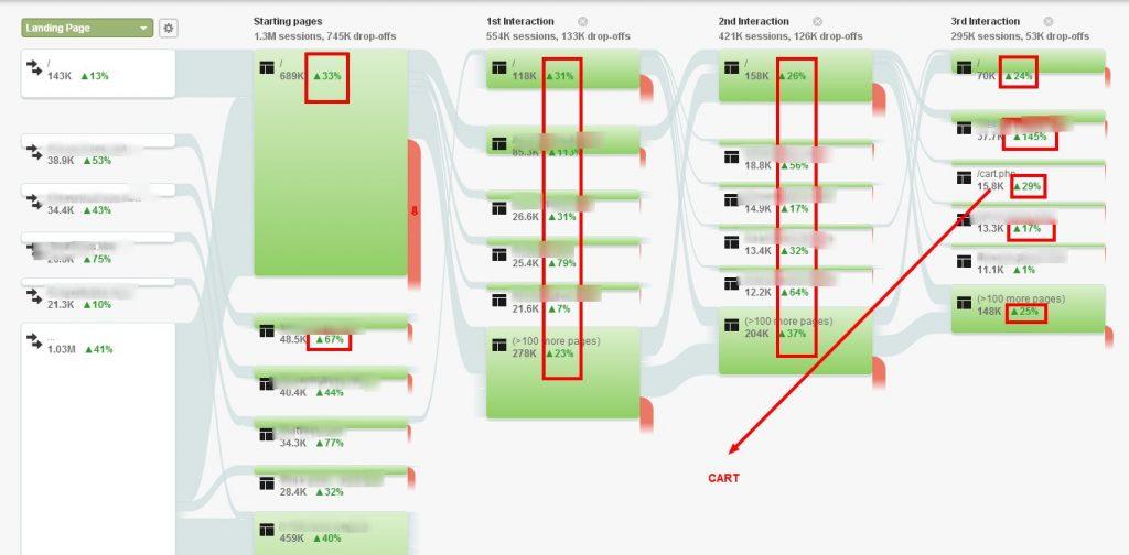 Behavior Flow   Google Analytics