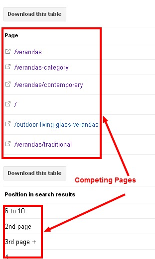 competing pages on serp via GWT